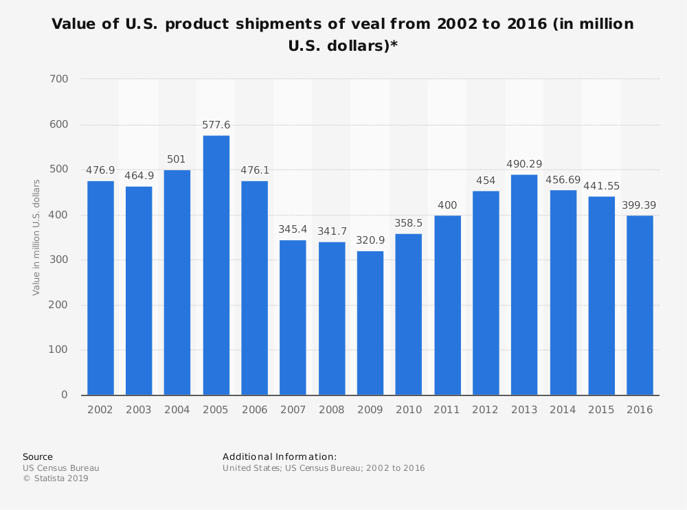 Statistic: Value of U.S. product shipments of veal from 2002 to 2016 (in million U.S. dollars)* | Statista