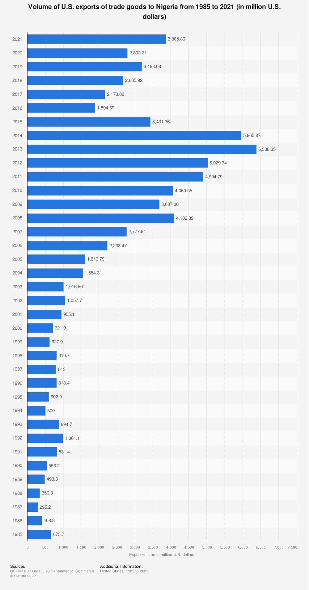 Statistic: Volume of U.S. exports of trade goods to Nigeria from 1985 to 2020 (in million U.S. dollars) | Statista