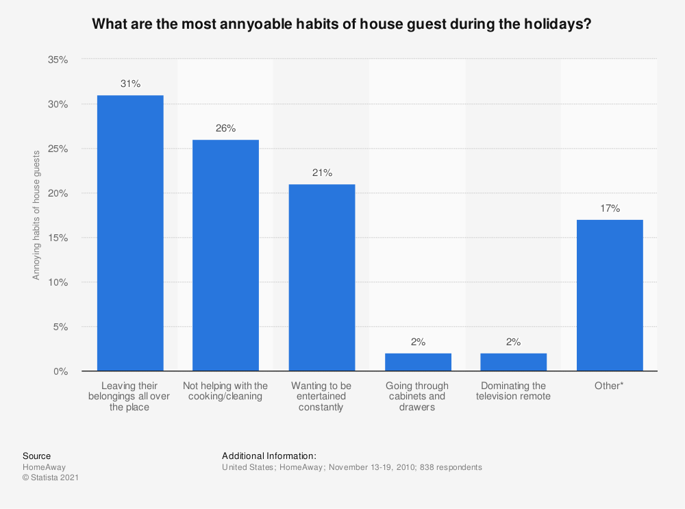 Statistic: What are the most annyoable habits of house guest during the holidays? | Statista