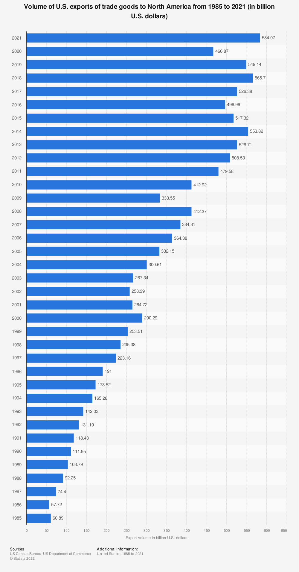 Statistic: Volume of U.S. exports of trade goods to North America from 1985 to 2019 (in billion U.S. dollars) | Statista