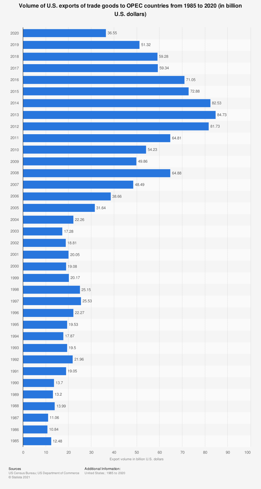 Statistic: Volume of U.S. exports of trade goods to OPEC countries from 1985 to 2018 (in billion U.S. dollars) | Statista