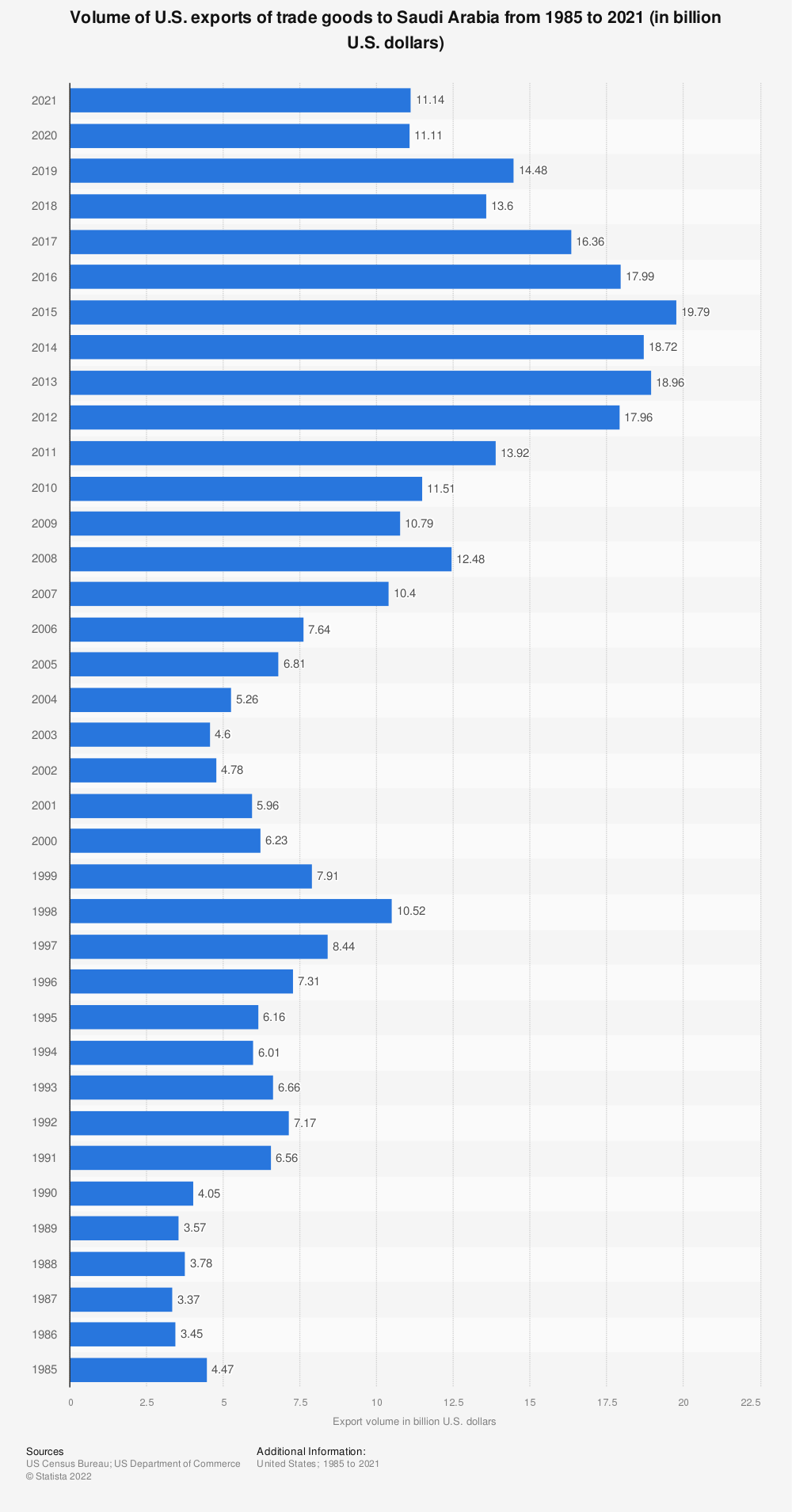 Statistic: Volume of U.S. exports of trade goods to Saudi Arabia from 1985 to 2018 (in billion U.S. dollars) | Statista