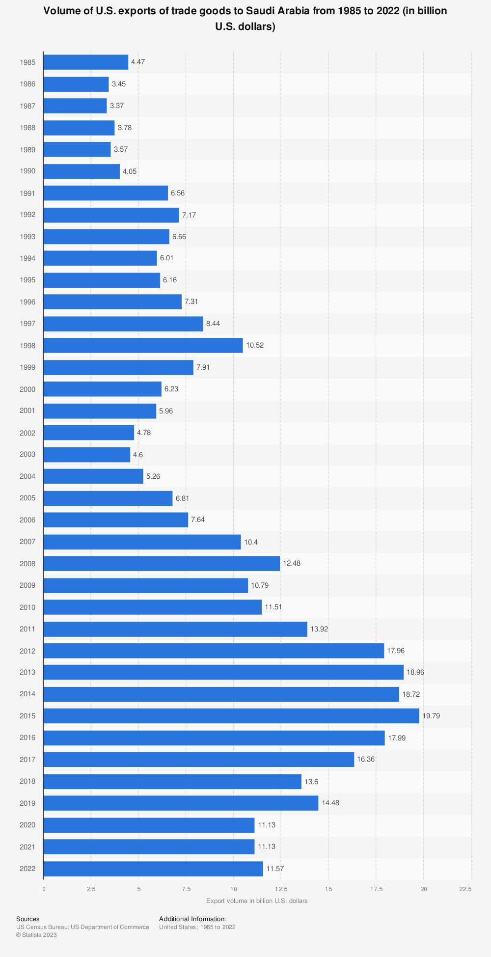Statistic: Volume of U.S. exports of trade goods to Saudi Arabia from 1985 to 2020 (in billion U.S. dollars) | Statista