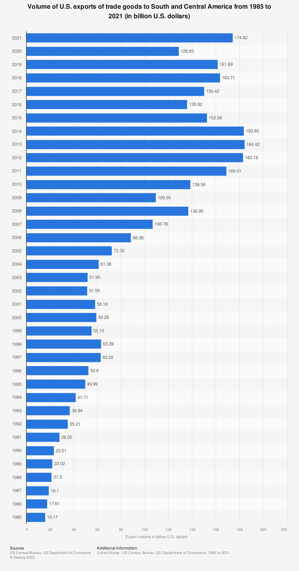 Statistic: Volume of U.S. exports of trade goods to South and Central America from 1985 to 2019 (in billion U.S. dollars) | Statista