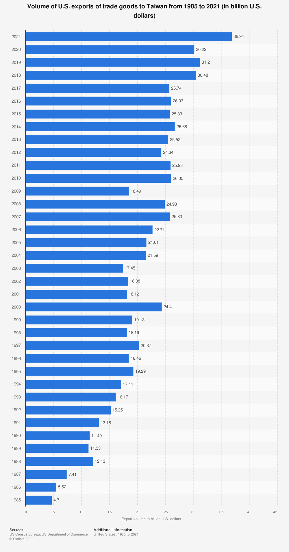 Statistic: Volume of U.S. exports of trade goods to Taiwan from 1985 to 2018 (in billion U.S. dollars) | Statista