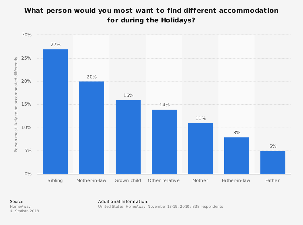 Statistic: What person would you most want to find different accommodation for during the Holidays? | Statista