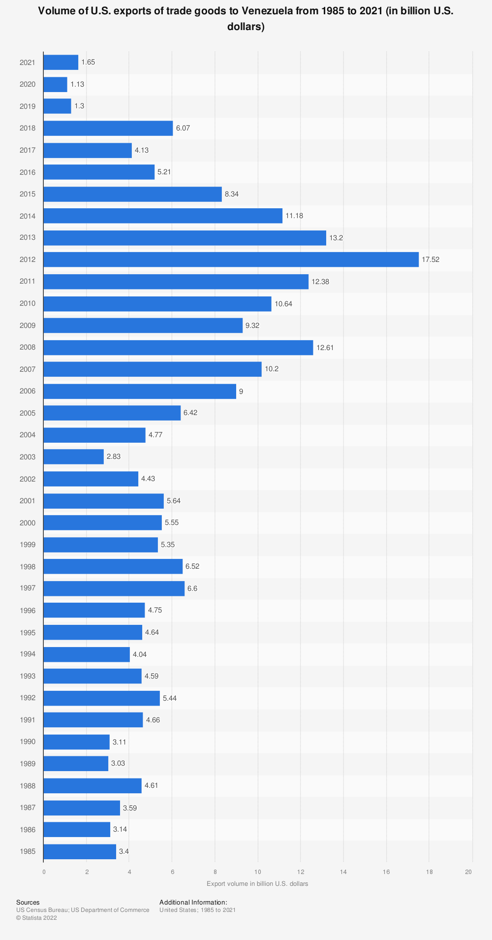 Statistic: Volume of U.S. exports of trade goods to Venezuela from 1985 to 2019 (in billion U.S. dollars) | Statista