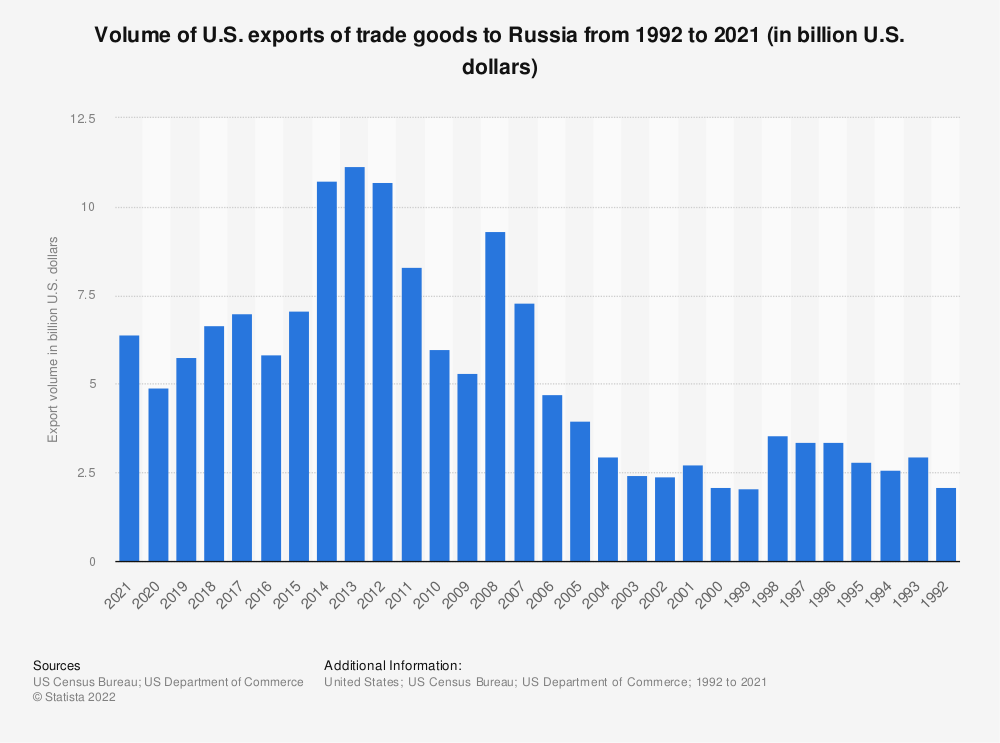 Statistic: Volume of U.S. exports of trade goods to Russia from 1992 to 2018 (in billion U.S. dollars) | Statista