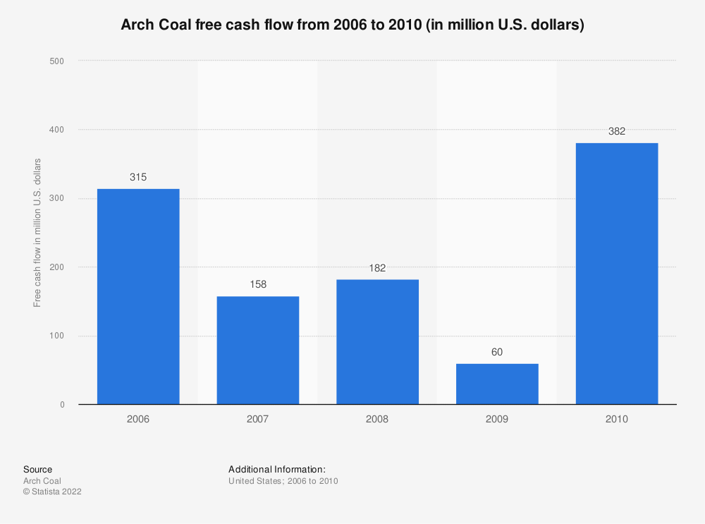 Statistic: Arch Coal free cash flow from 2006 to 2010 (in million U.S. dollars) | Statista