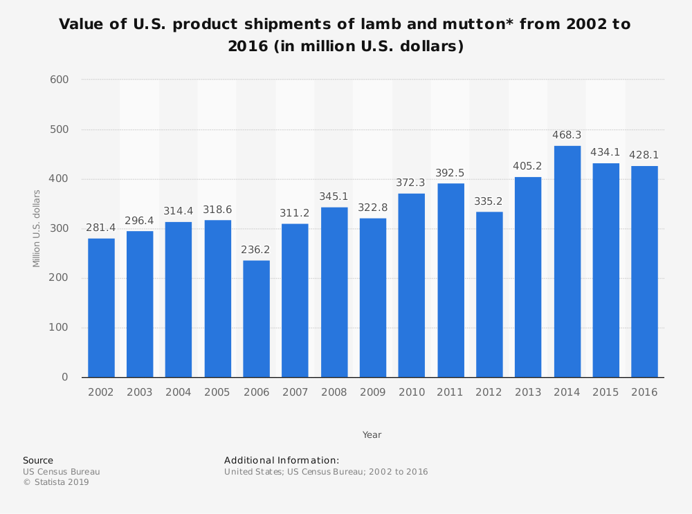Statistic: Value of U.S. product shipments of lamb and mutton* from 2002 to 2016 (in million U.S. dollars) | Statista