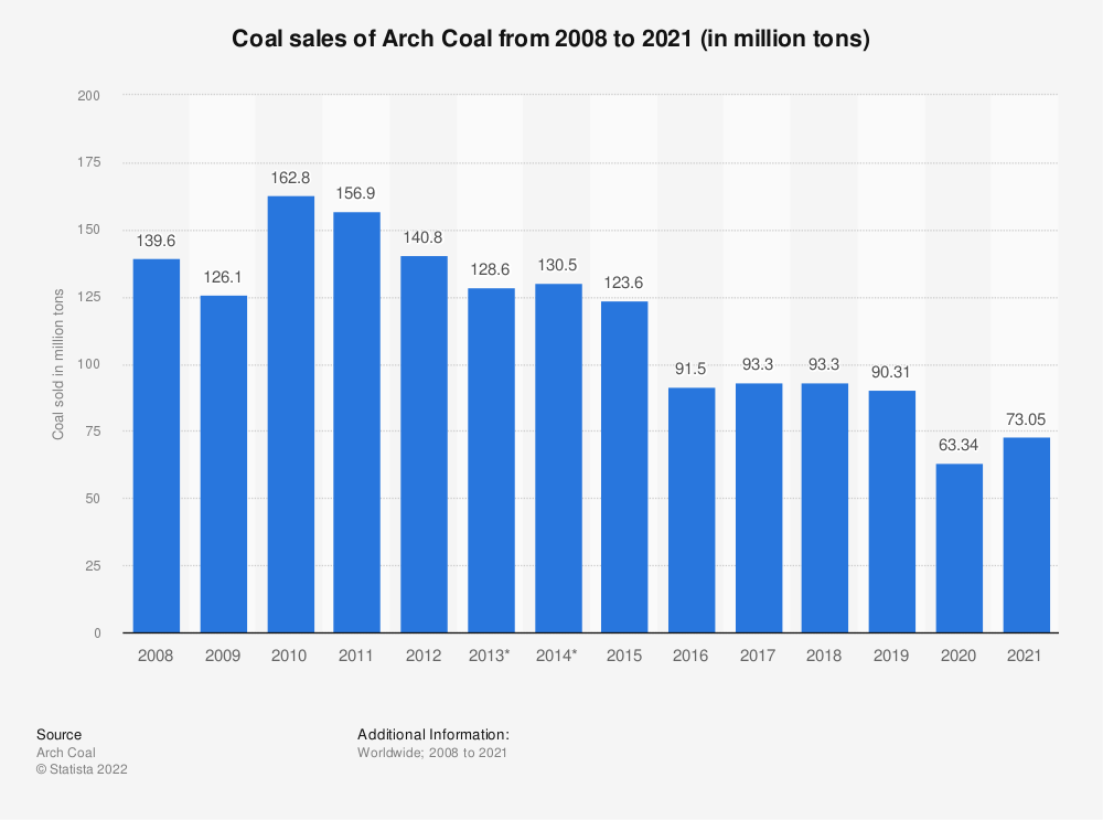 Statistic: Coal sales of Arch Coal from 2008 to 2018 (in million tons) | Statista