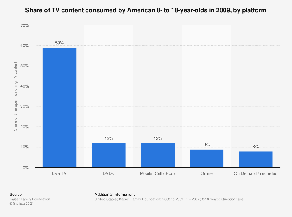 Statistic: Share of TV content consumed by American 8- to 18-year-olds in 2009, by platform | Statista