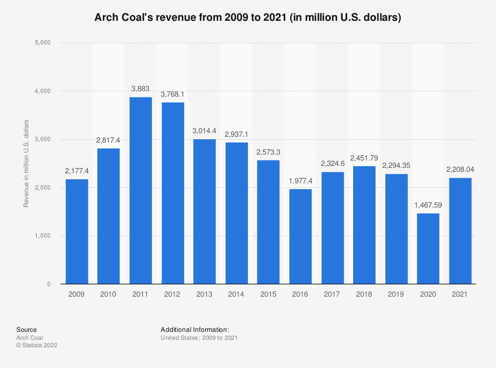 Statistic: Arch Coal's revenue from 2009 to 2018 (in million U.S. dollars) | Statista