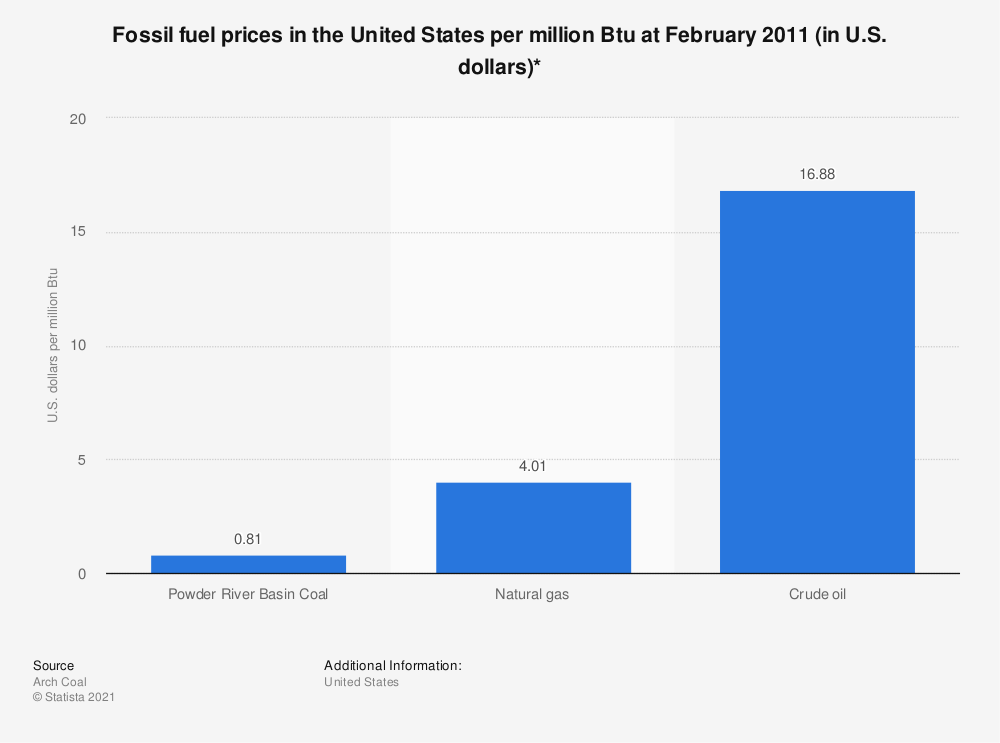 Statistic: Fossil fuel prices in the United States per million Btu at February 2011 (in U.S. dollars)* | Statista