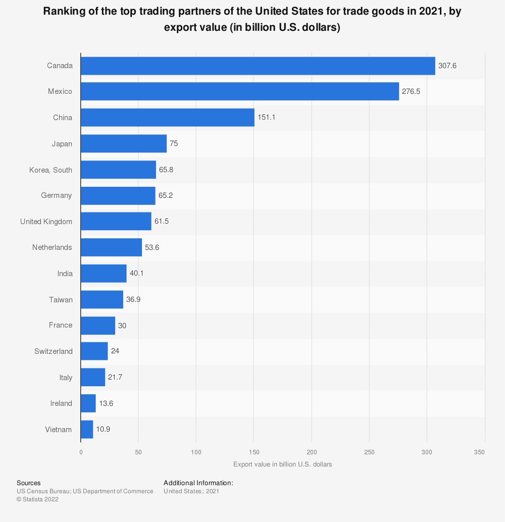 Statistic: Ranking of the top trading partners of the United States for trade goods in 2018, by export value (in billion U.S. dollars) | Statista
