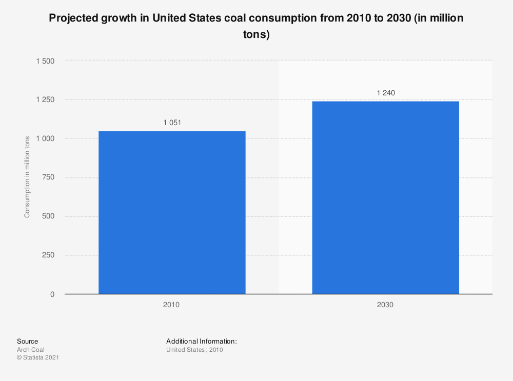 Statistic: Projected growth in United States coal consumption from 2010 to 2030 (in million tons) | Statista