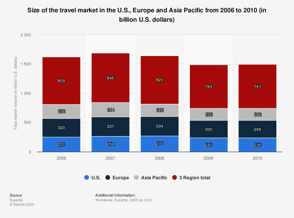 Statistic: Size of the travel market in the U.S., Europe and Asia Pacific from 2006 to 2010 (in billion U.S. dollars) | Statista