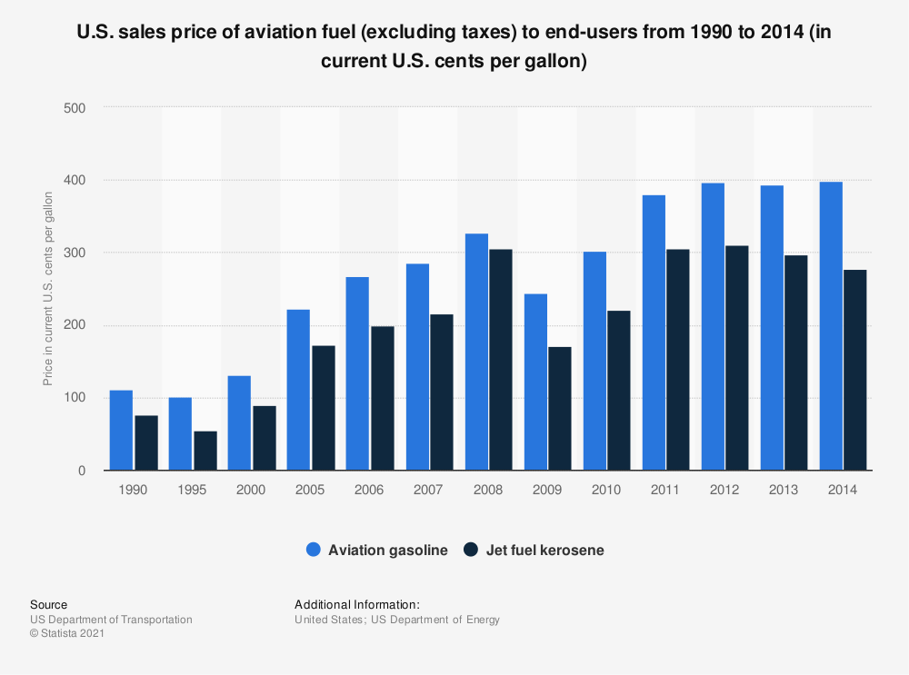 Statistic: U.S. sales price of aviation fuel (excluding taxes) to end-users from 1990 to 2014 (in current U.S. cents per gallon) | Statista