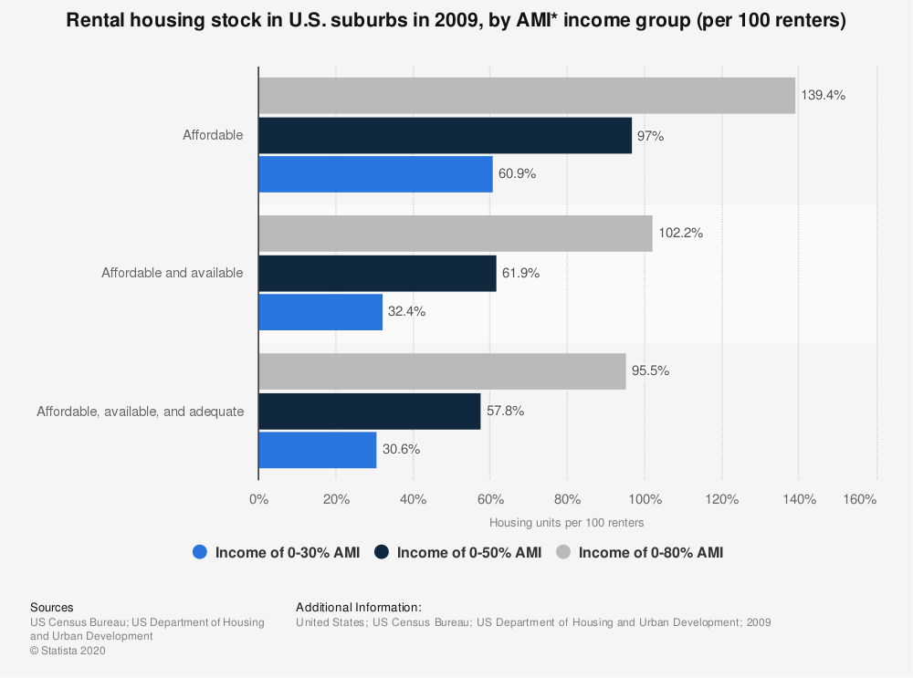 Statistic: Rental housing stock in U.S. suburbs in 2009, by AMI* income group (per 100 renters) | Statista