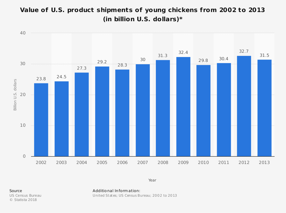 Statistic: Value of U.S. product shipments of young chickens from 2002 to 2013 (in billion U.S. dollars)* | Statista