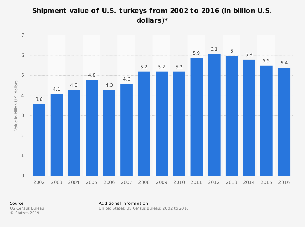 Statistic: Shipment value of U.S. turkeys from 2002 to 2016 (in billion U.S. dollars)* | Statista