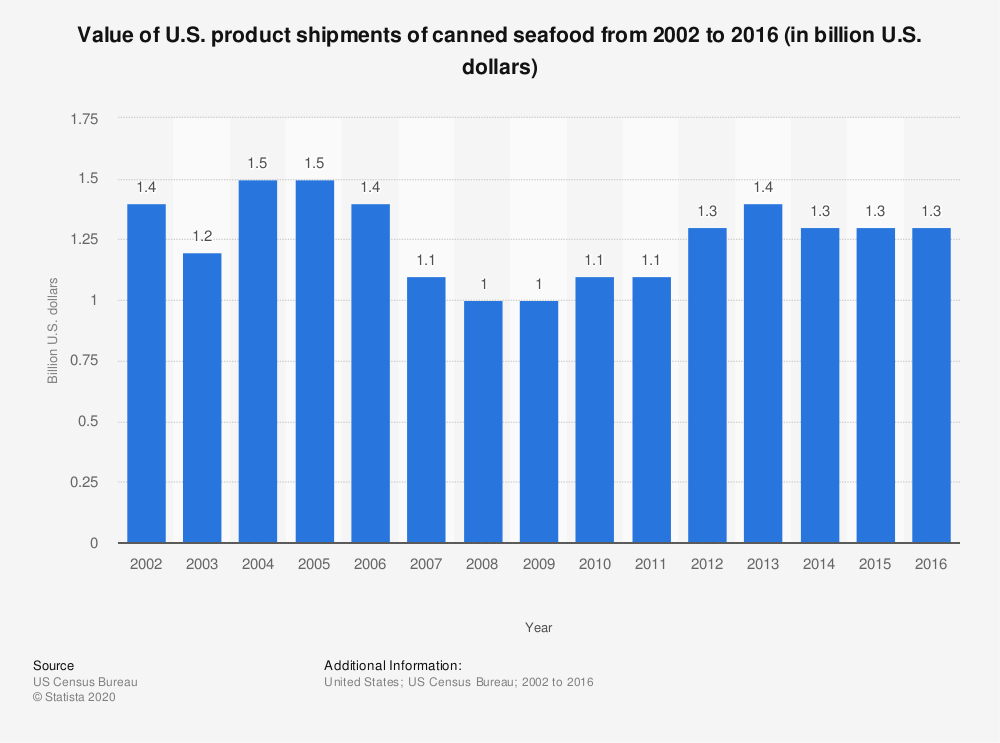 Statistic: Value of U.S. product shipments of canned seafood from 2002 to 2016 (in billion U.S. dollars) | Statista