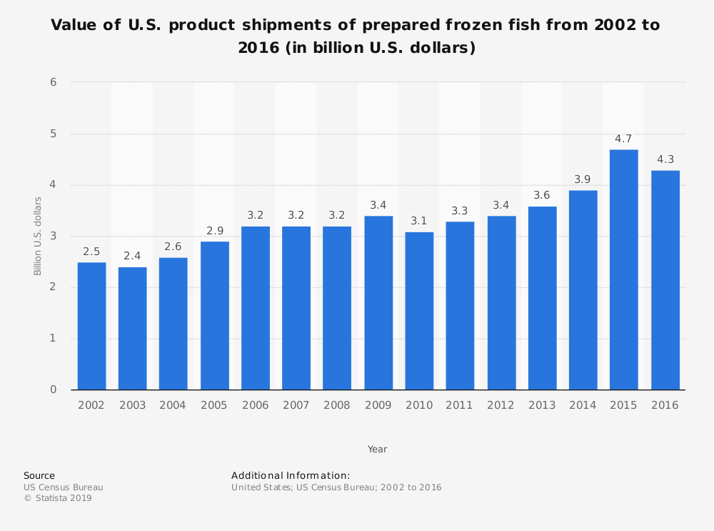 Statistic: Value of U.S. product shipments of prepared frozen fish from 2002 to 2016 (in billion U.S. dollars) | Statista