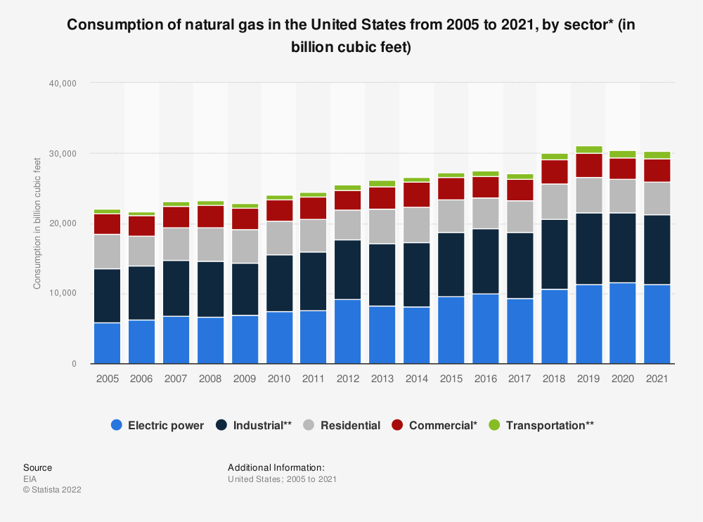 Statistic: U.S. natural gas consumption between 2005 and 2018, by sector (in billion cubic feet) | Statista