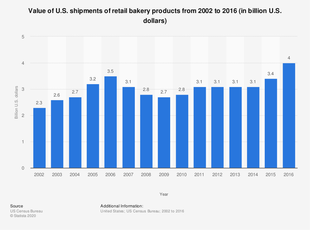 Statistic: Value of U.S. shipments of retail bakery products from 2002 to 2016 (in billion U.S. dollars) | Statista