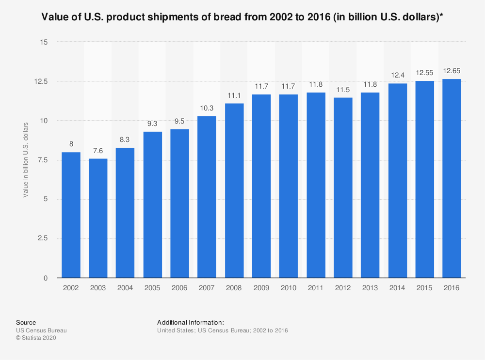 Statistic: Value of U.S. product shipments of bread from 2002 to 2016 (in billion U.S. dollars)* | Statista