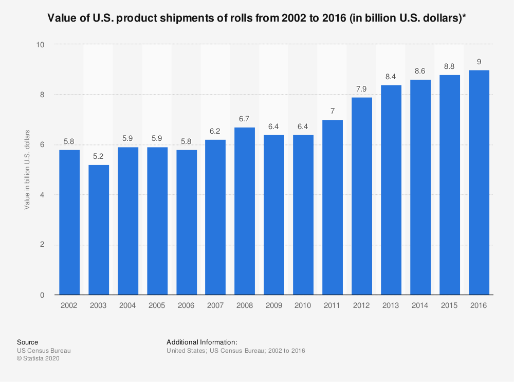 Statistic: Value of U.S. product shipments of rolls from 2002 to 2016 (in billion U.S. dollars)* | Statista