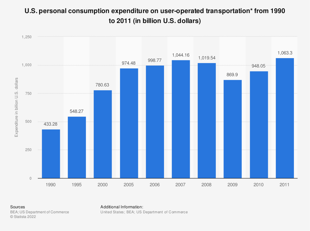Statistic: U.S. personal consumption expenditure on user-operated transportation* from 1990 to 2011 (in billion U.S. dollars) | Statista