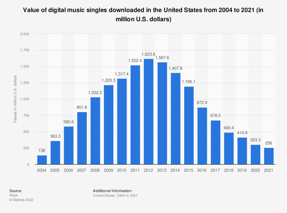 Statistic: Value of digital music singles downloaded in the United States from 2004 to 2019 (in million U.S. dollars) | Statista