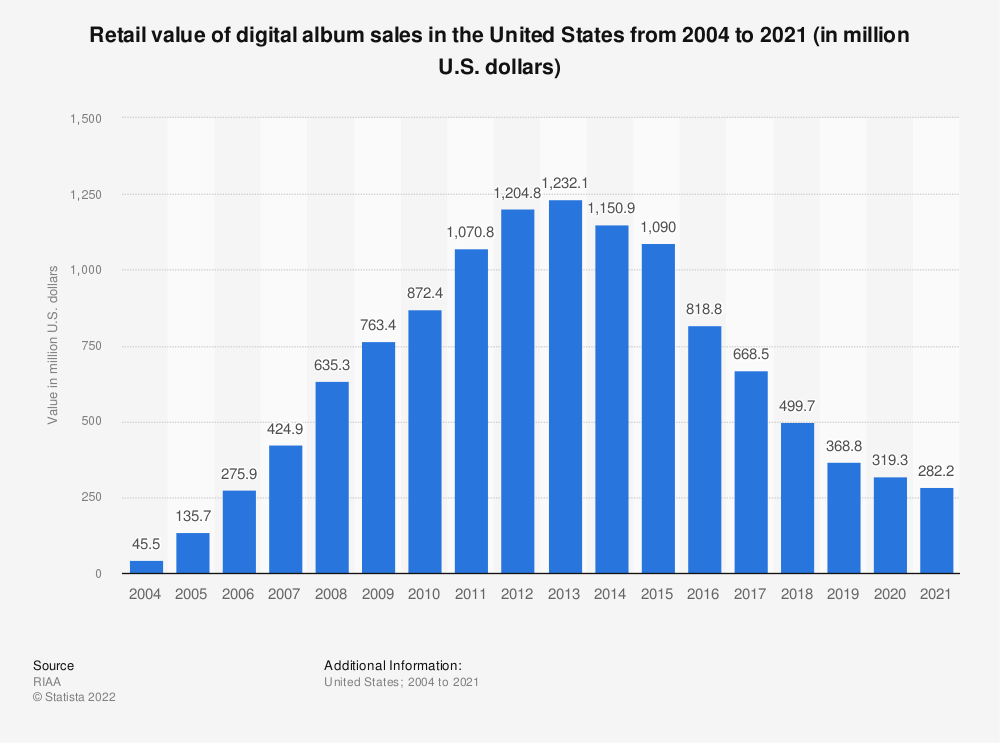 Statistic: Retail value of digital album sales in the United States from 2004 to 2019 (in million U.S. dollars) | Statista