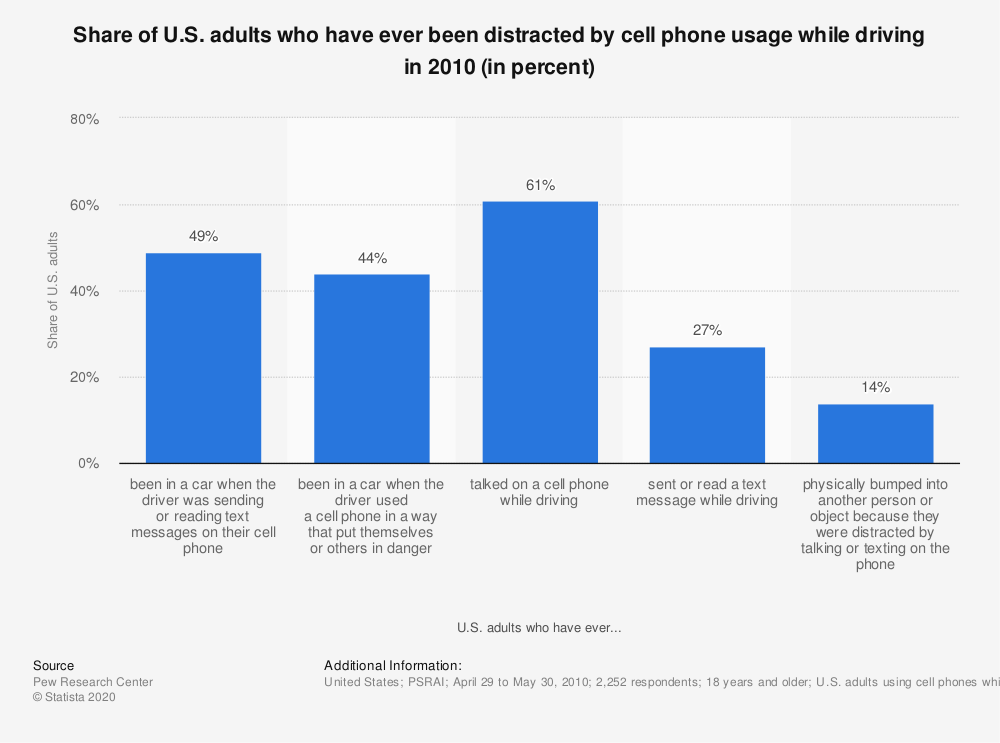 Statistic: Share of U.S. adults who have ever been distracted by cell phone usage while driving in 2010 (in percent) | Statista