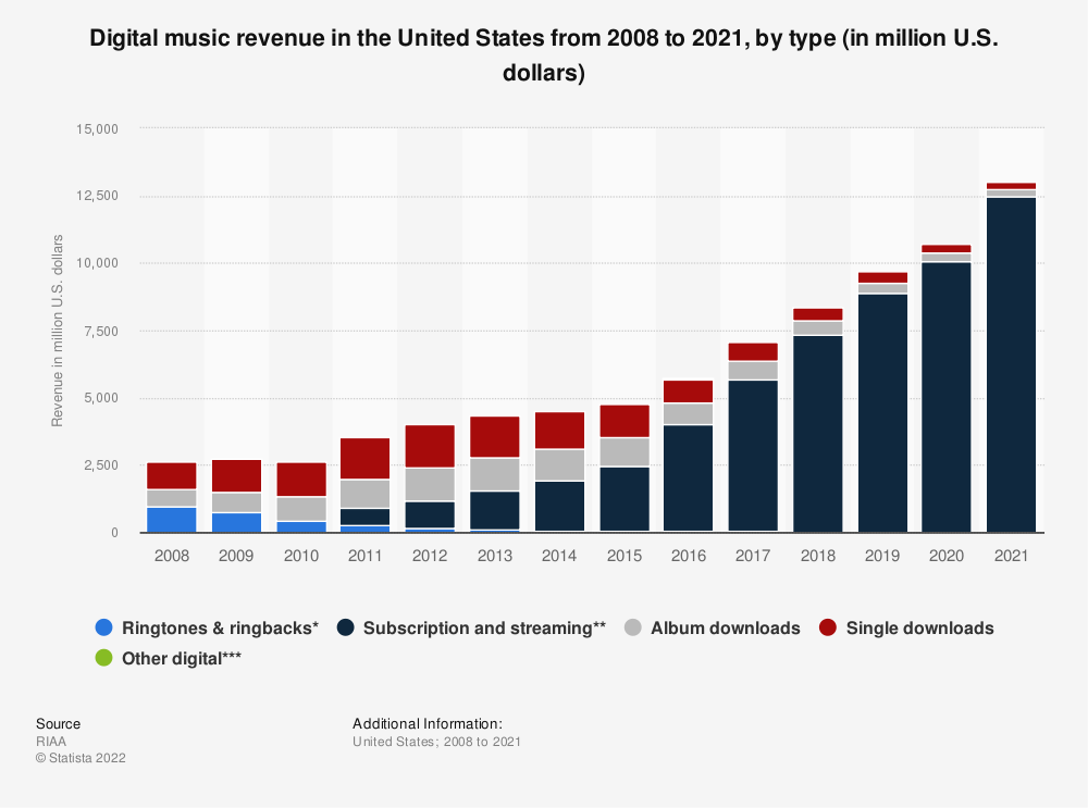Statistic: Digital music revenue in the United States from 2008 to 2018, by type (in million U.S. dollars) | Statista