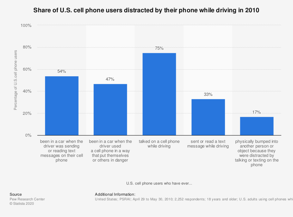 Statistic: Share of U.S. cell phone users distracted by their phone while driving in 2010 | Statista