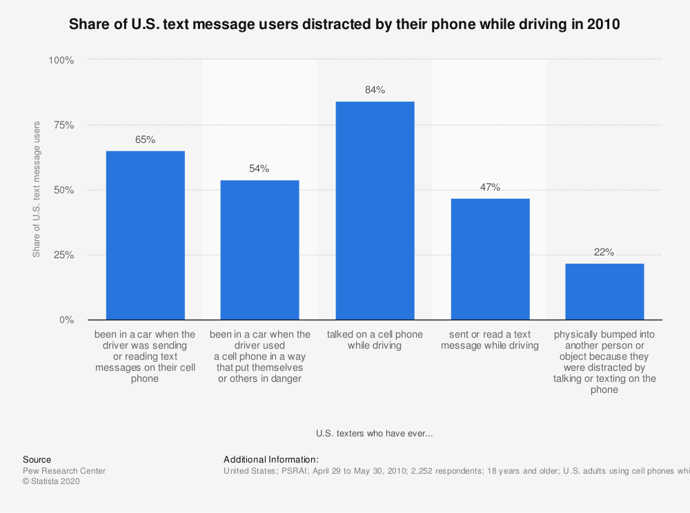 Statistic: Share of U.S. text message users distracted by their phone while driving in 2010 | Statista