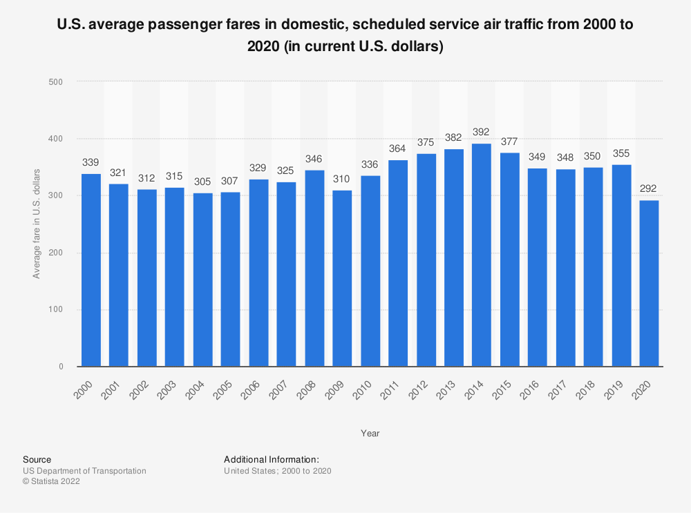 Statistic: U.S. average passenger fares in domestic, scheduled service air traffic from 2000 to 2018 (in current U.S. dollars)*   Statista