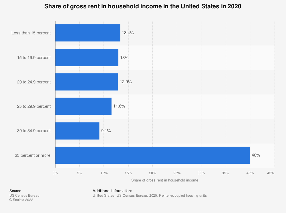 Statistic: Share of gross rent in household income in the United States in 2018 | Statista