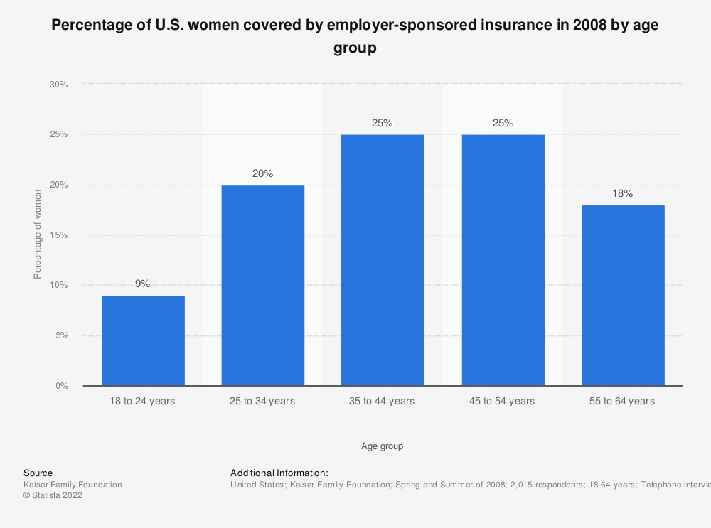 Statistic: Percentage of U.S. women covered by employer-sponsored insurance in 2008 by age group  | Statista