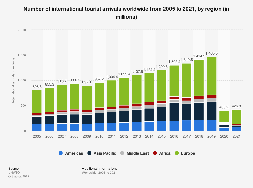 Statistic: Number of international tourist arrivals worldwide from 2005 to 2019, by region (in millions) | Statista