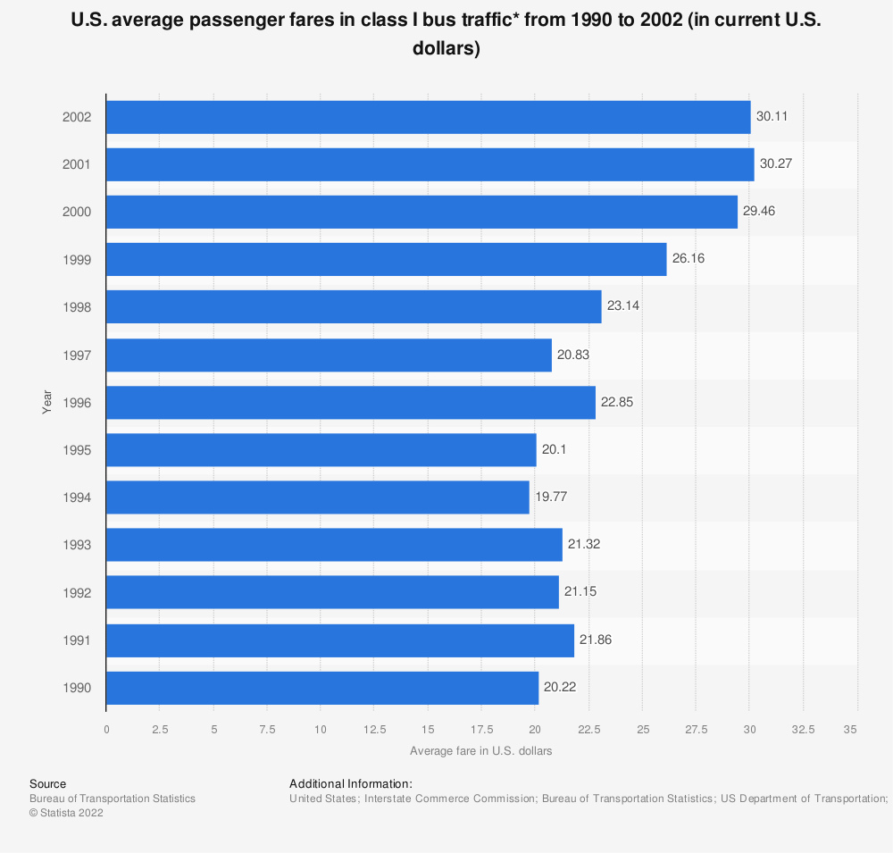 Statistic: U.S. average passenger fares in class I bus traffic* from 1990 to 2002 (in current U.S. dollars) | Statista