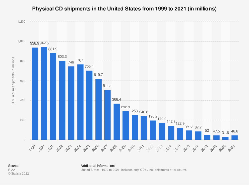 Statistic: Physical CD shipments in the United States from 1999 to 2018 (in millions) | Statista
