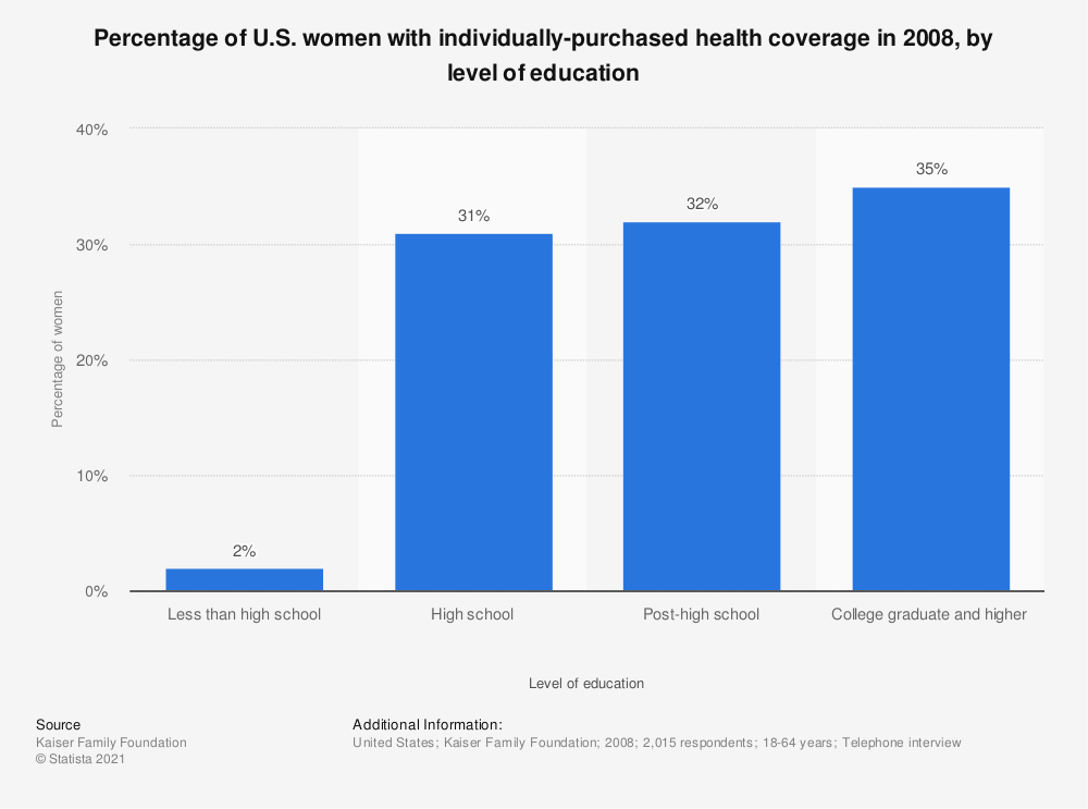 Statistic: Percentage of U.S. women with individually-purchased health coverage in 2008, by level of education | Statista