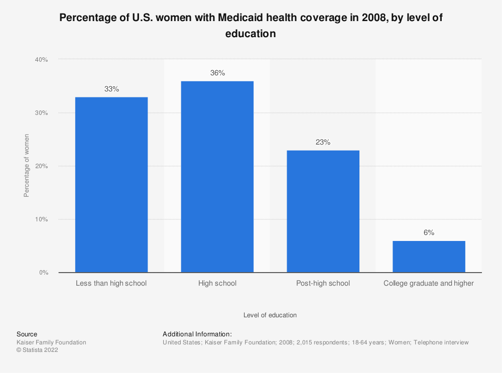 Statistic: Percentage of U.S. women with Medicaid health coverage in 2008, by level of education | Statista