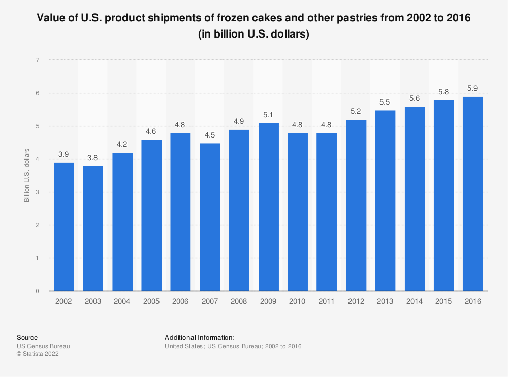 Statistic: Value of U.S. product shipments of frozen cakes and other pastries from 2002 to 2016 (in billion U.S. dollars) | Statista