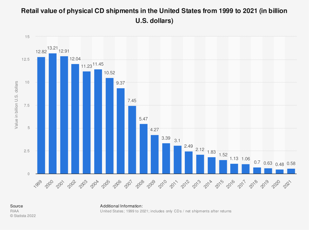 Statistic: Retail value of physical CD shipments in the United States from 1999 to 2018 (in billion U.S. dollars) | Statista