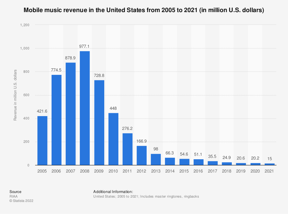 Statistic: Mobile music revenue in the United States from 2005 to 2019 (in million U.S. dollars) | Statista