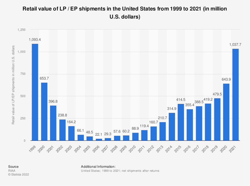 Statistic: Retail value of LP / EP shipments in the United States from 1999 to 2018 (in million U.S. dollars) | Statista